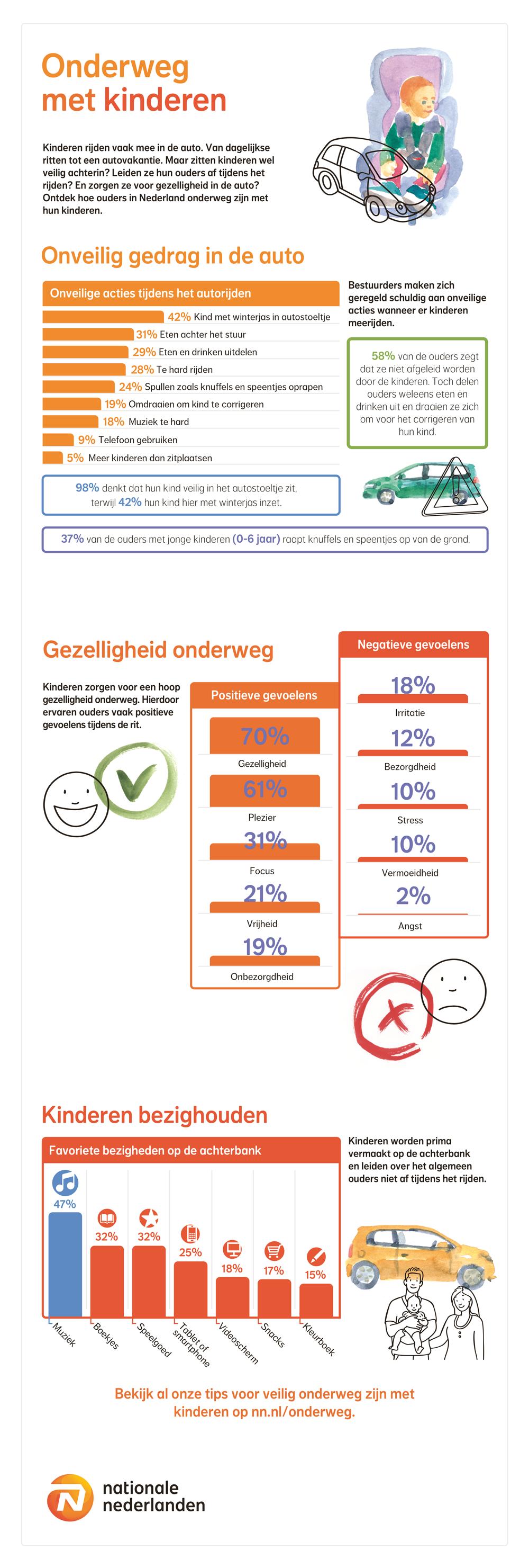 infographic Nationale Nederlanden getiteld Onderweg met kinderen